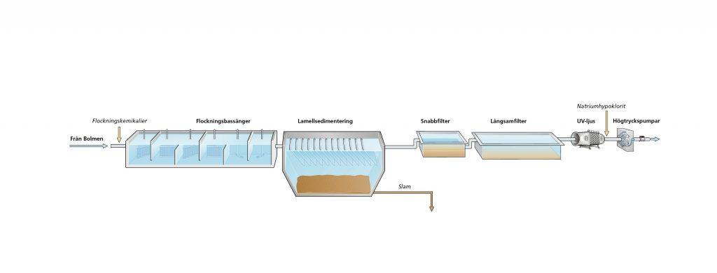 Ringsjöverkets process
