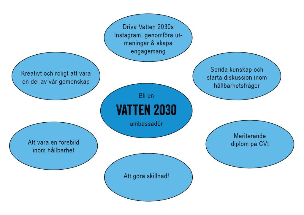 Vatten 2030