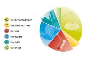Cirkeldiagram vattenförbrukning per person per dygn