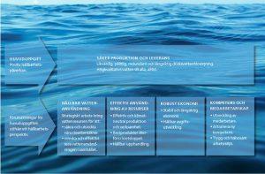 Bild som visar Sydvattens hållbarhetsarbete