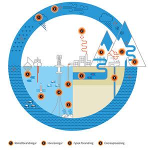 Vattnets kretslopp med påverkan av människa och miljö. Bild fr EEA